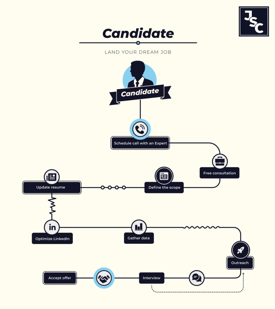 Candidate Flowchart